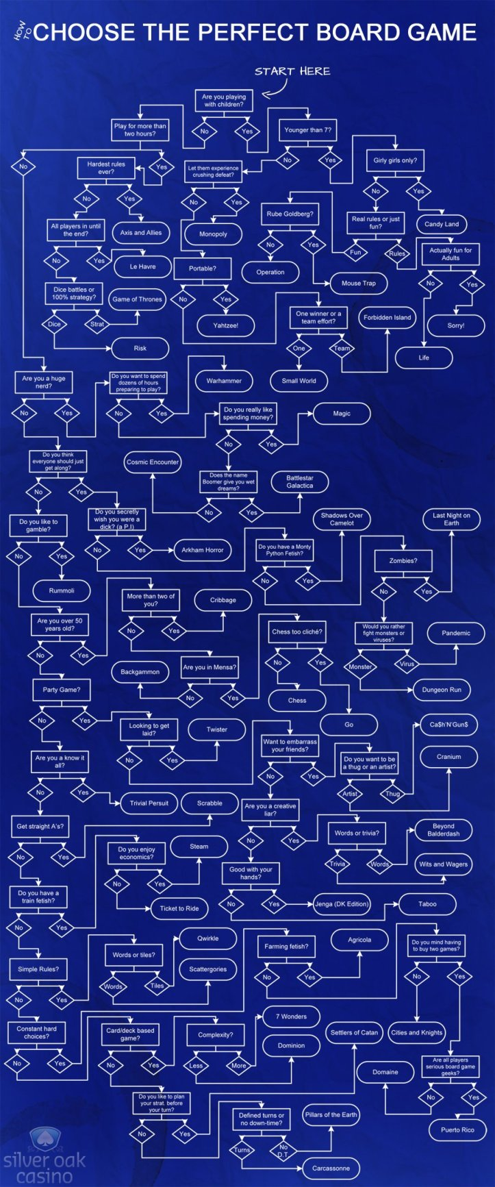 perfect-board-game-flow-chart-01