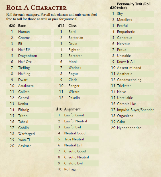 Roll a DnD Character
