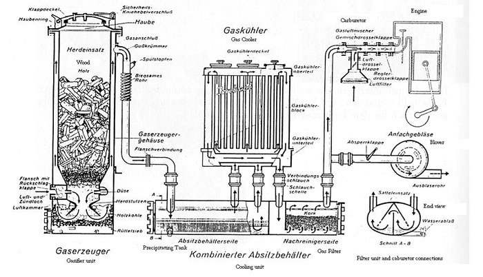 Easy Wood Gasifier Plans PDF Woodworking