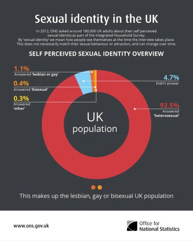 sexual orientation stats