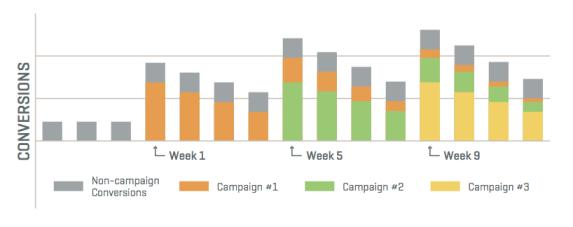 b2b-leads-conversions-chart-cp