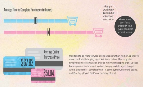 ailyinfographic_com_men-vs-women-online-shopping-info