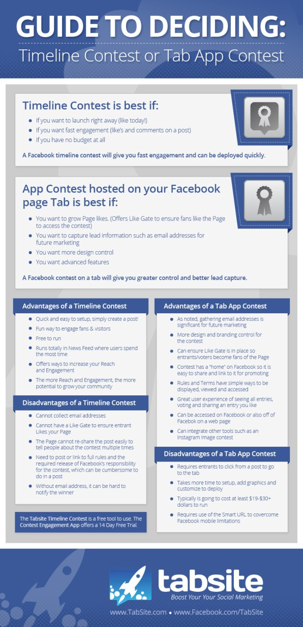 Facebook Contests Guide - Advantages of Timeline and Tab identified