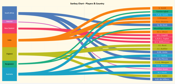 ICC top 20 ODI rankings ndash Sankey chart in Tableau