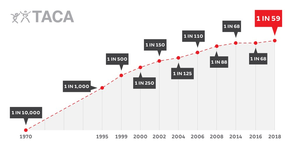 medium resolution of autism statistics cost occurence graph 2018