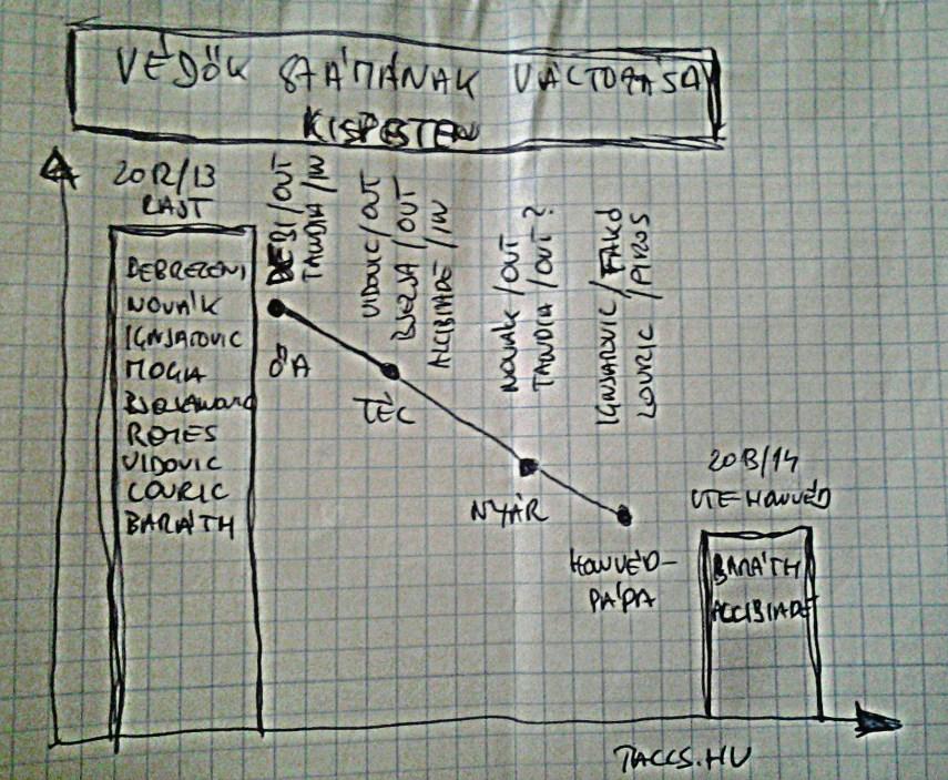 1-kispest_stat_vedok_20130806