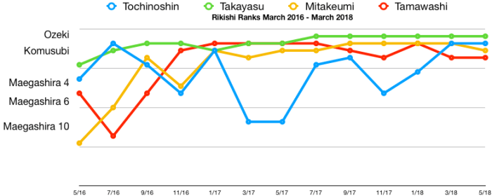Tochinoshi-Rank-Chart