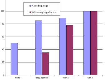 Blog__podcast_usage