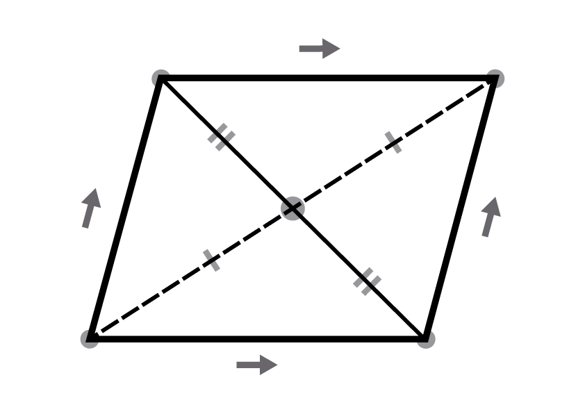 The parallelogram