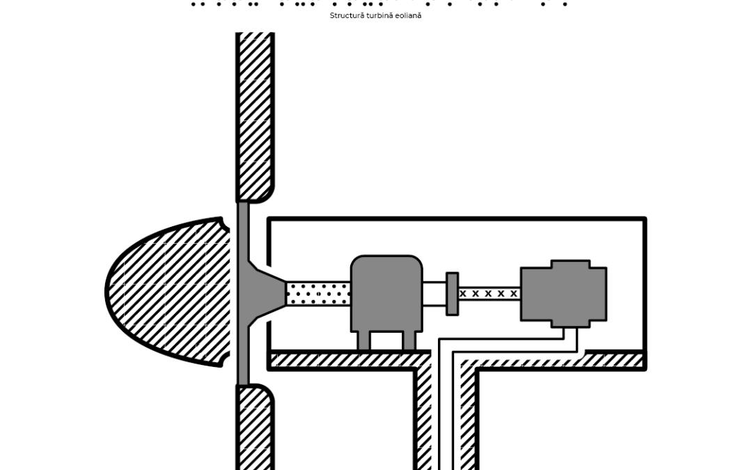 Structura turbinei eoliene