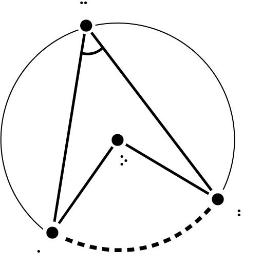 Circle – inscribed angle, center angle