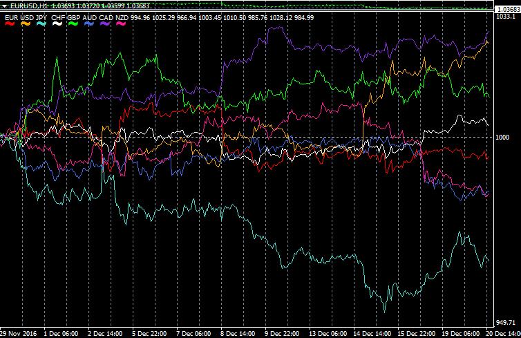 通貨の強弱、通貨の選択を正確に!Ku-Chartで一目瞭然!