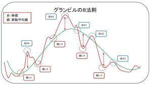 グランビルの法則、8つのエントリータイミング(2年目1月)