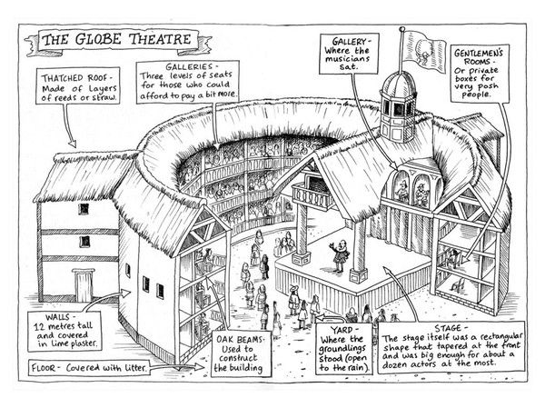 globe theater diagram guitar string names the theatre audience who went to and what was it like