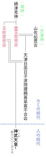 初代 神武天皇 系図