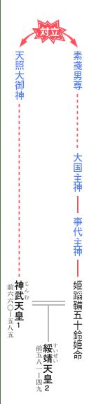 天皇の系図