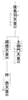 第82 - 85代 天皇系図