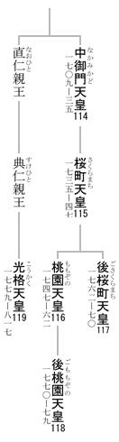 114-119代天皇系図