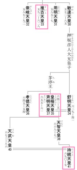 emperor list image