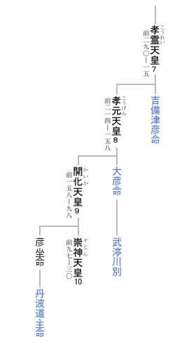 四道将軍 系図