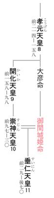 11代 垂仁天皇 系図