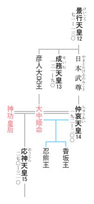 神功皇后 系図