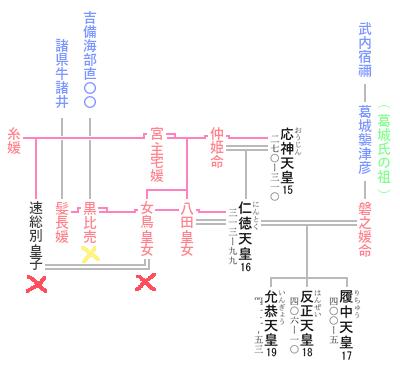 第16代 仁徳天皇 系図