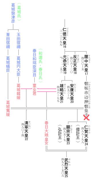 第24代 仁賢天皇 系図