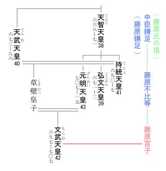 文武天皇 系図