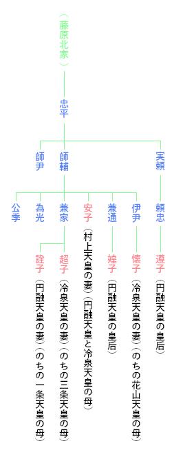 円融天皇の藤原氏 系図