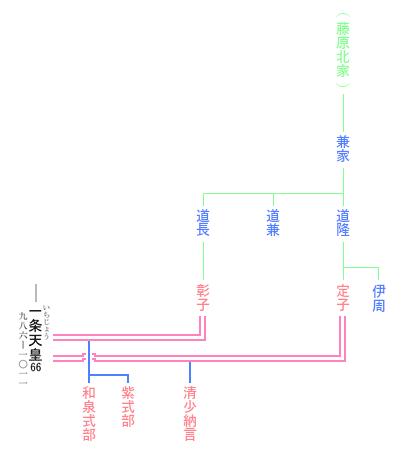 清少納言, 紫式部, 和泉式部 系図