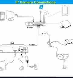 ip cctv connection [ 1000 x 870 Pixel ]