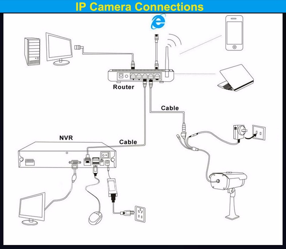 hight resolution of ip cctv connection