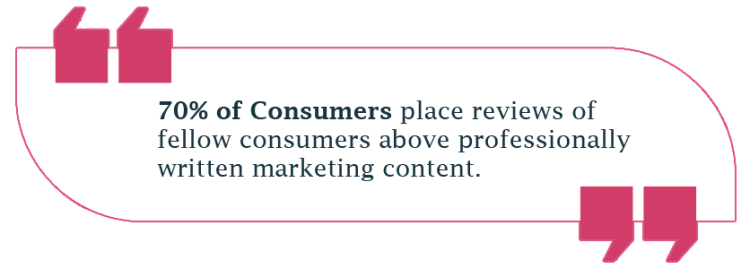 70% of Consumers place reviews of fellow consumers above professionally written marketing content.