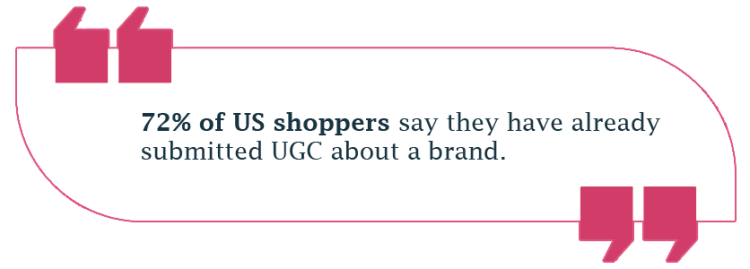 72% of US shoppers say they have already submitted UGC about a brand.