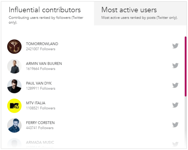 Influential Contributors