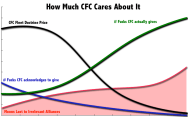 How Much CFC Cares...