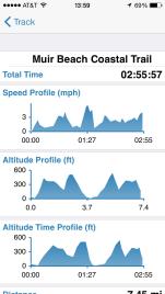 Speed/Altitude Profile
