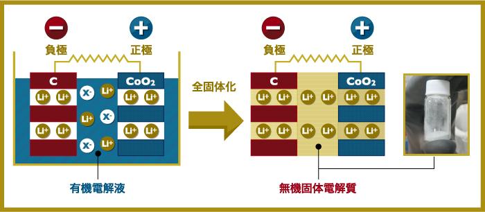 発火の心配ない次世代リチウム電池