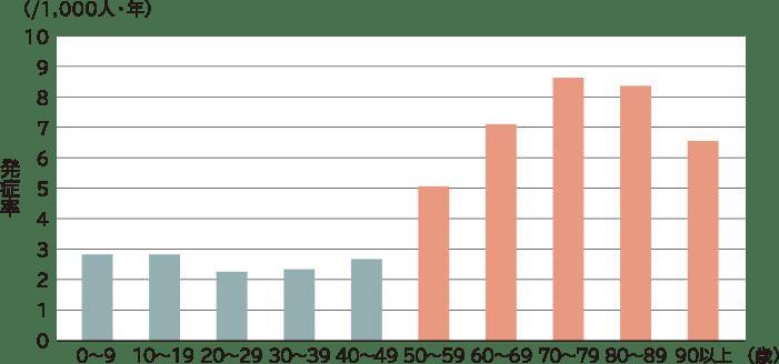 帯状疱疹は50歳以上で発症率が急増。患者の7割が50歳以上