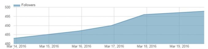 to-the-wild-co-pinterest-follower-growth-chart