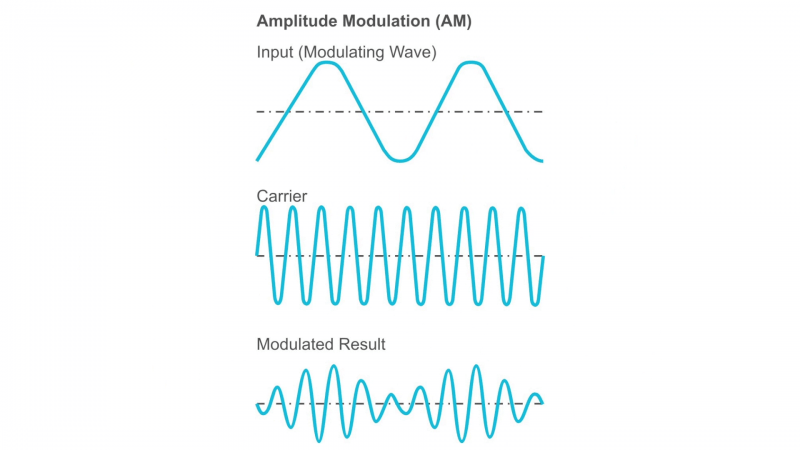 How Does Modulation Work?