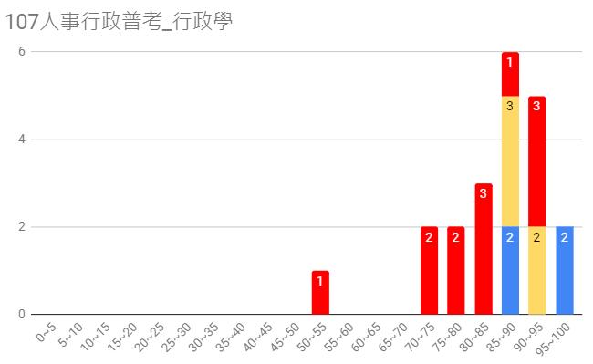 107人事行政普考圖11