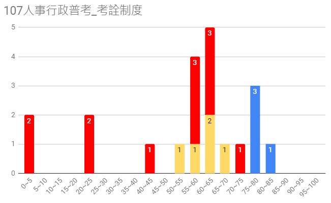 107人事行政普考圖13