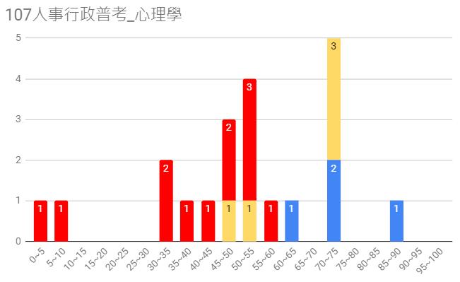 107人事行政普考圖15