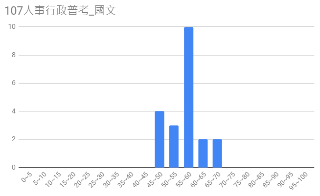107人事行政普考圖4
