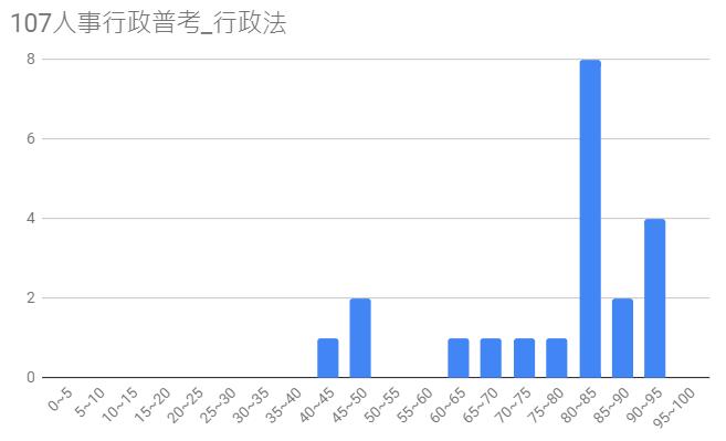 107人事行政普考圖8
