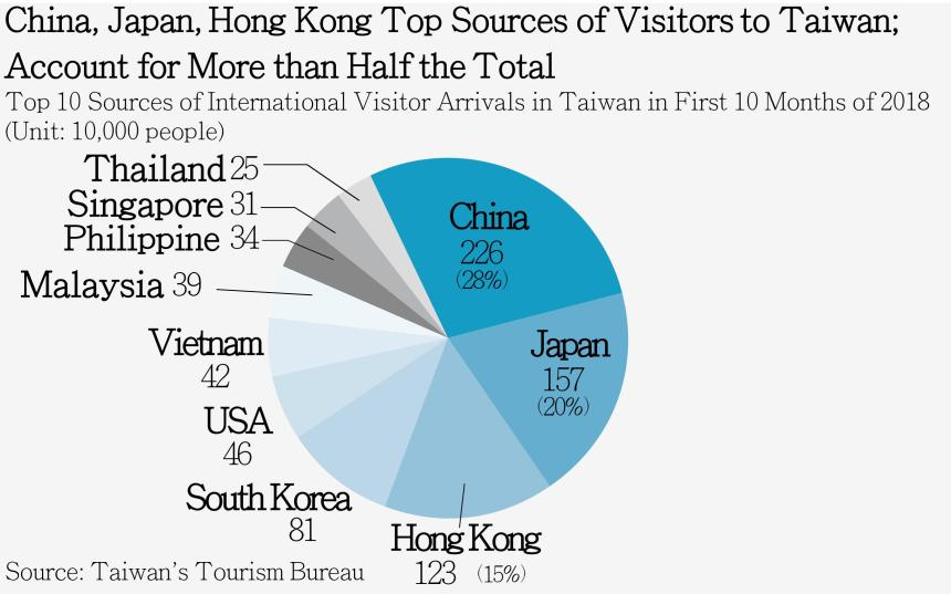 new sources driving taiwan_s tourism growth_photo-by-commonwealth-4
