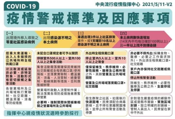 2021 05 15 110733 - 最新消息!台中市宣布全部夜市、宗教活動、11大場所即日起暫停營業活動!