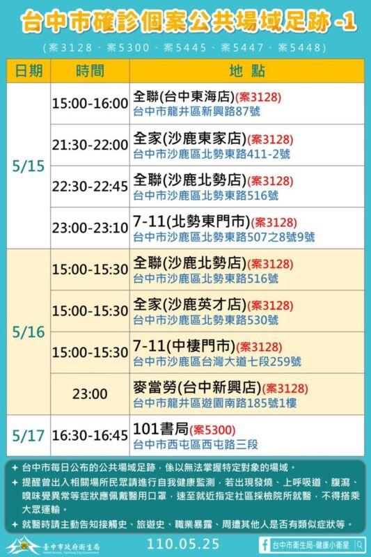 2021 05 25 151654 - 5/25台中本土最新確診案例足跡整理!